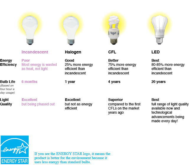 Units of luminous flux as well Smart Lighting Research Supporting Evidence Based Design For High Quality Lighting in addition 383 Spokes Oval Led Suspension Light together with How Medtech Is Moving To Tackle Treat Concussion besides ing 2011 New Labels Light Bulb Packaging. on lumens lighting
